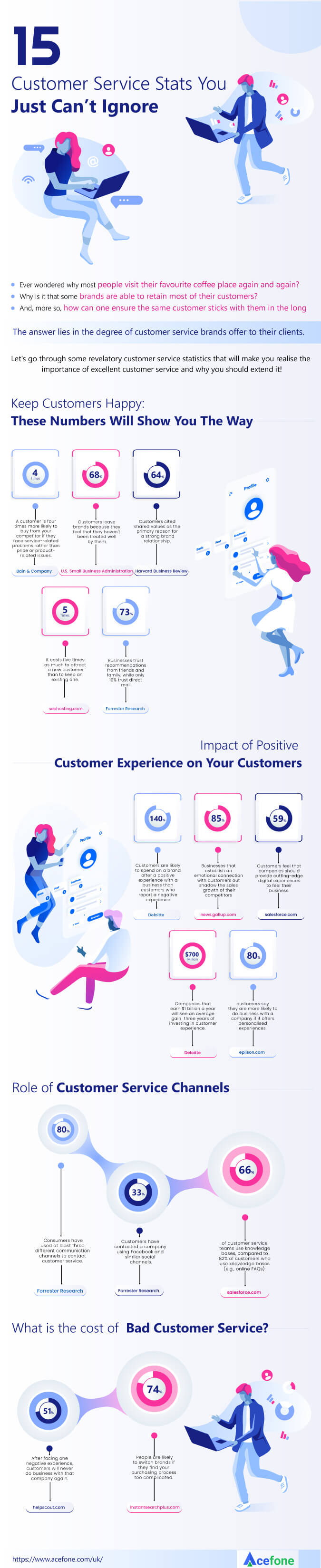 Customer Service Stats Infographic