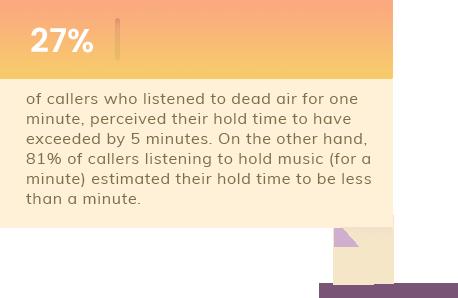 Stats Regarding Music On Hold