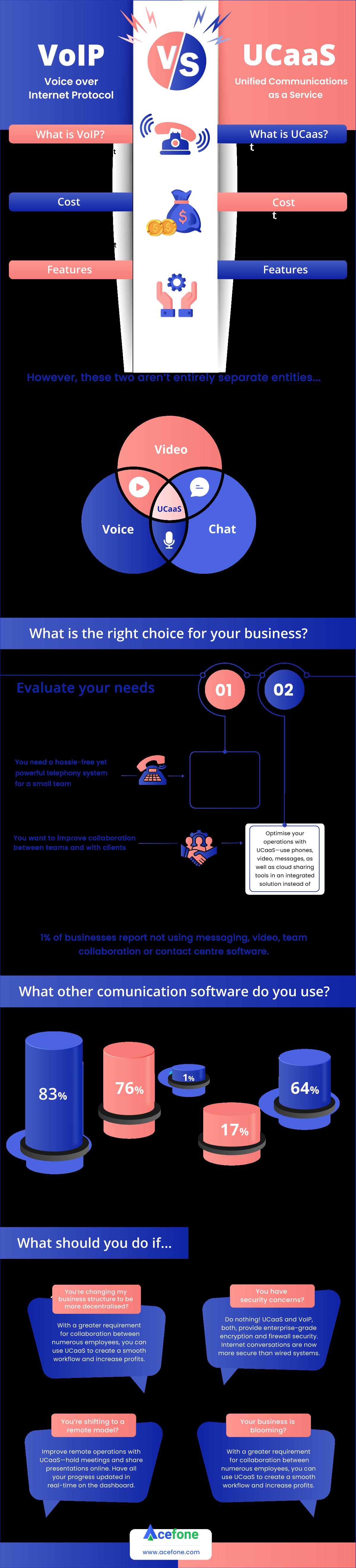 VoIP vs UCaaS Infographic