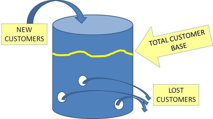 Leaky Bucket Theory