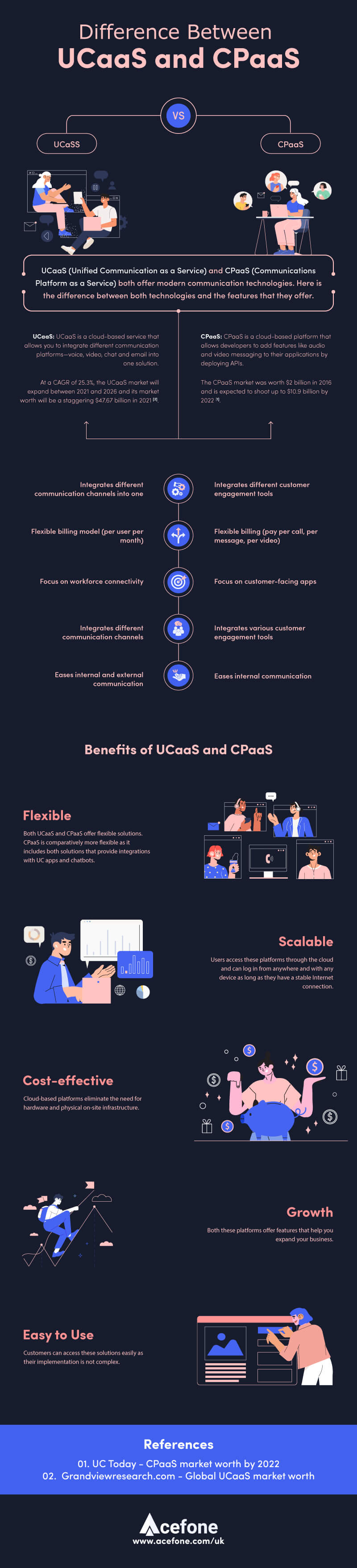 Difference Between UCaaS and CPaaS[Infographic]